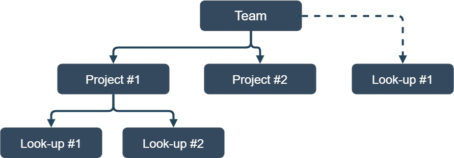 Diagram over teams, projects and lookups on KAEM